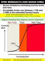 efek berbahaya dari bahan kimia1
