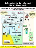 estimasi risiko dari teknologi hal ini tidak mudah