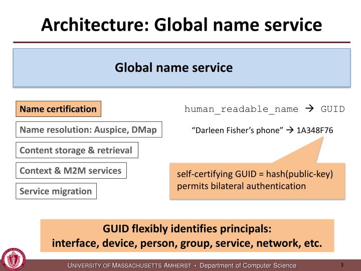 Architecture global name service