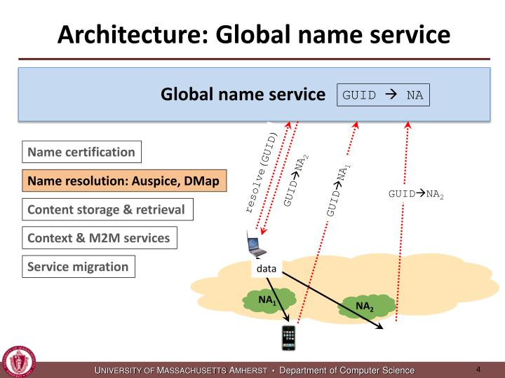 Architecture: Global name service