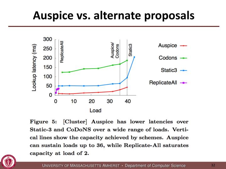Auspice vs. alternate proposals