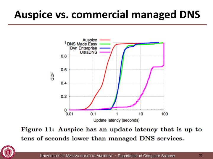 Auspice vs. commercial managed DNS