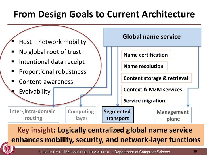From Design Goals to Current Architecture