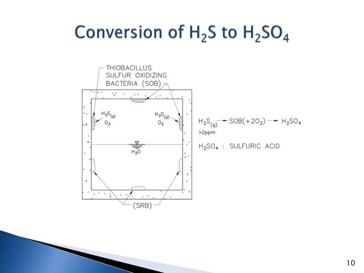 Conversion of H