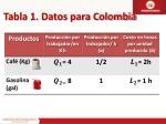 tabla 1 datos para colombia