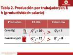 tabla 2 producci n por trabajador en 8 h productividad salario