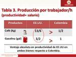 tabla 3 producci n por trabajador h productividad salario