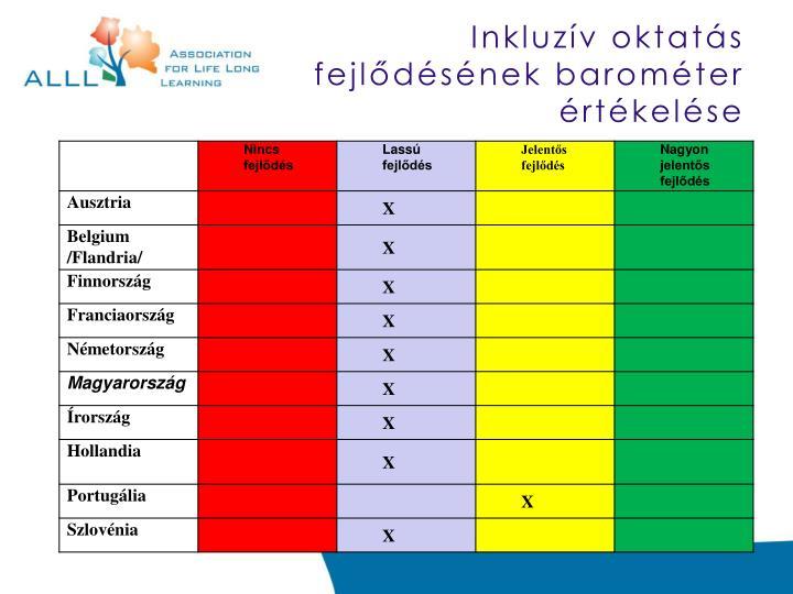 Inkluzív oktatás fejlődésének barométer értékelése