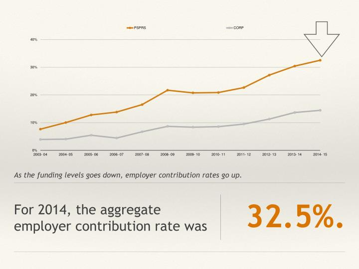 For 2014 the aggregate employer contribution rate was