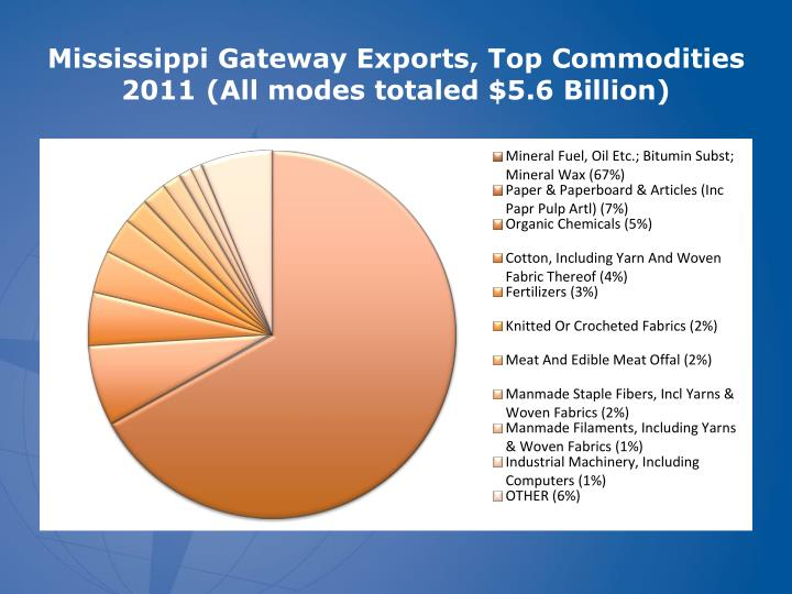 Mississippi Gateway Exports, Top Commodities 2011 (All modes totaled $5.6 Billion)