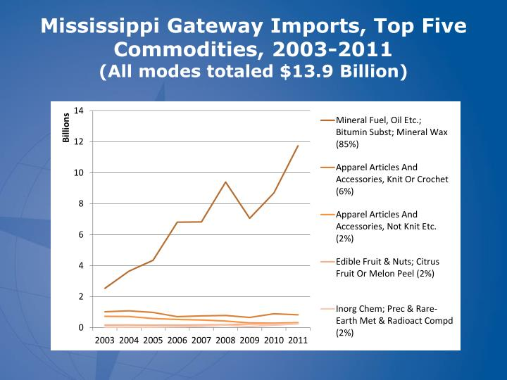 Mississippi Gateway Imports, Top