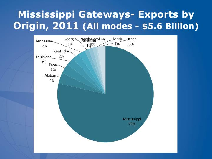 Mississippi Gateways- Exports by Origin, 2011