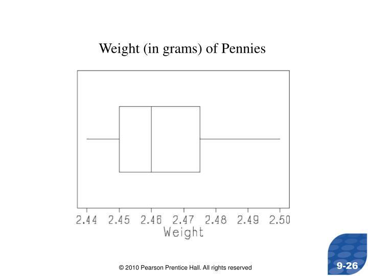 Weight (in grams) of Pennies