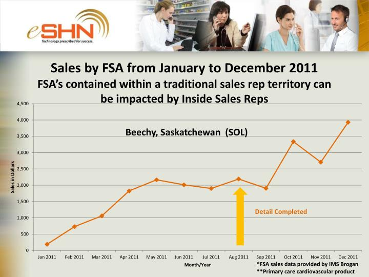Sales by FSA from January to December 2011