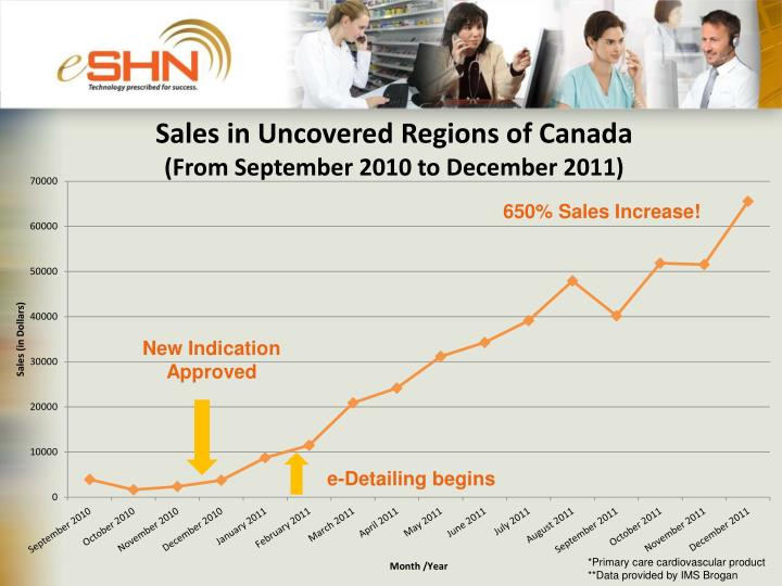 Sales in Uncovered Regions of Canada