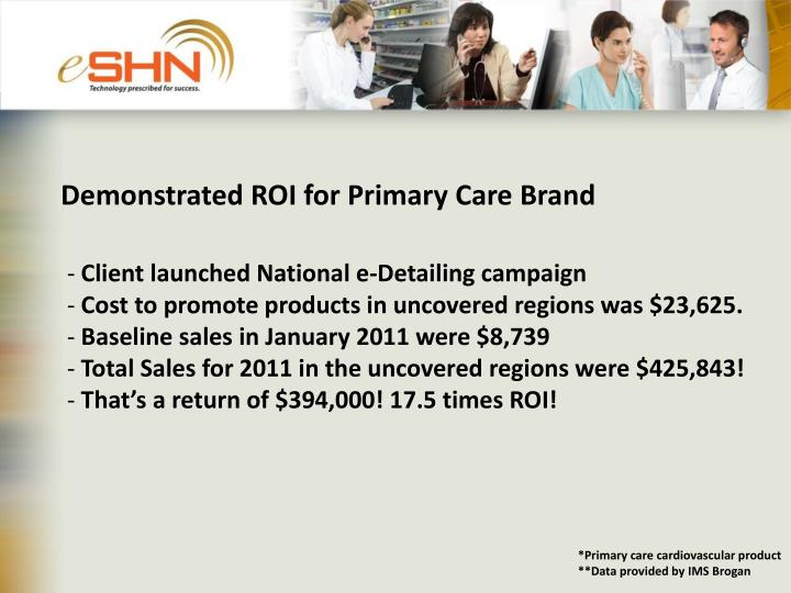Demonstrated ROI for Primary Care Brand