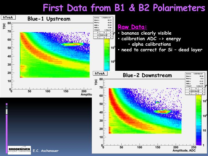 First Data from B1 & B2