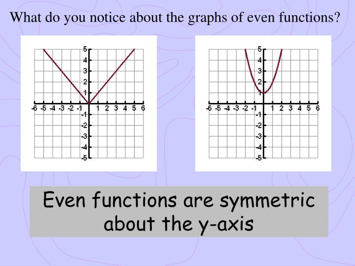 What do you notice about the graphs of even functions?