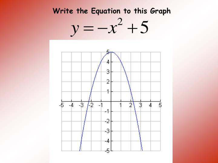 Write the Equation to this Graph