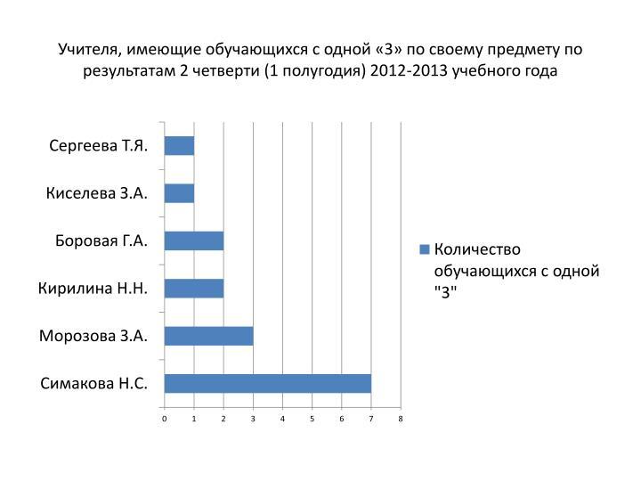 Учителя, имеющие обучающихся с одной «3» по своему предмету по результатам 2 четверти (1 полугодия) 2012-2013 учебного года