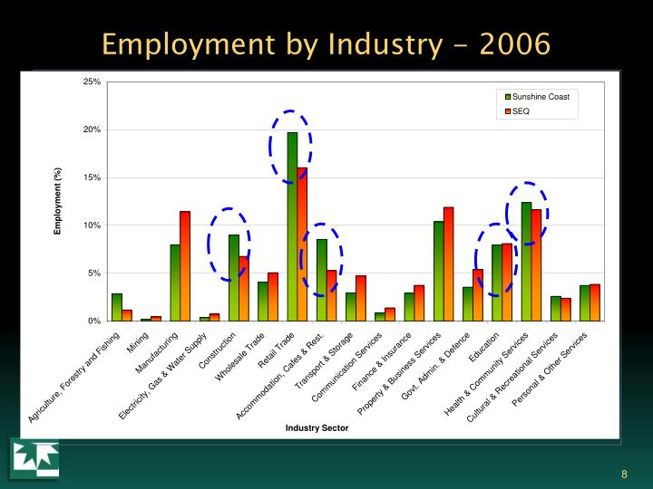 Employment by Industry - 2006