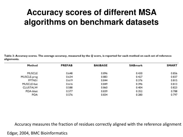 Accuracy scores of different MSA algorithms on benchmark datasets
