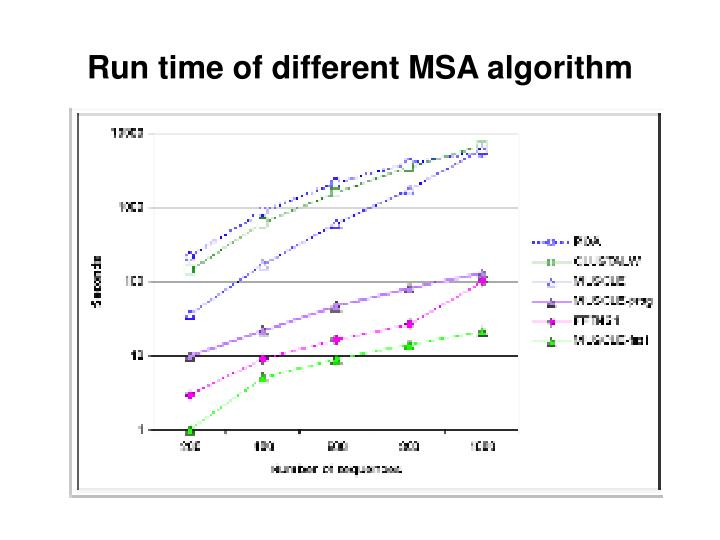 Run time of different MSA algorithm