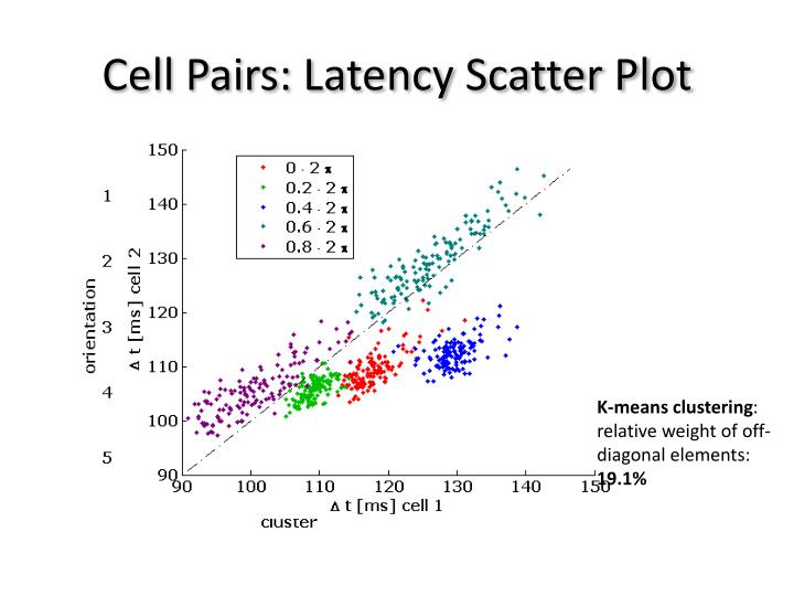 Cell Pairs: Latency Scatter Plot