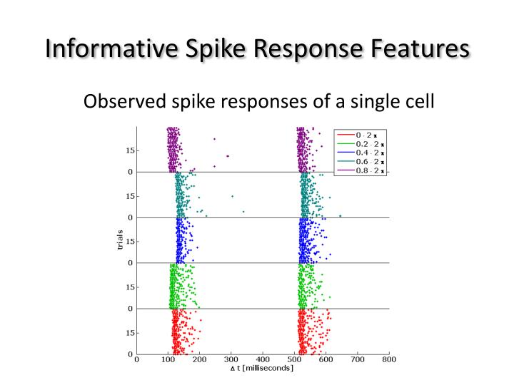 Informative Spike Response Features