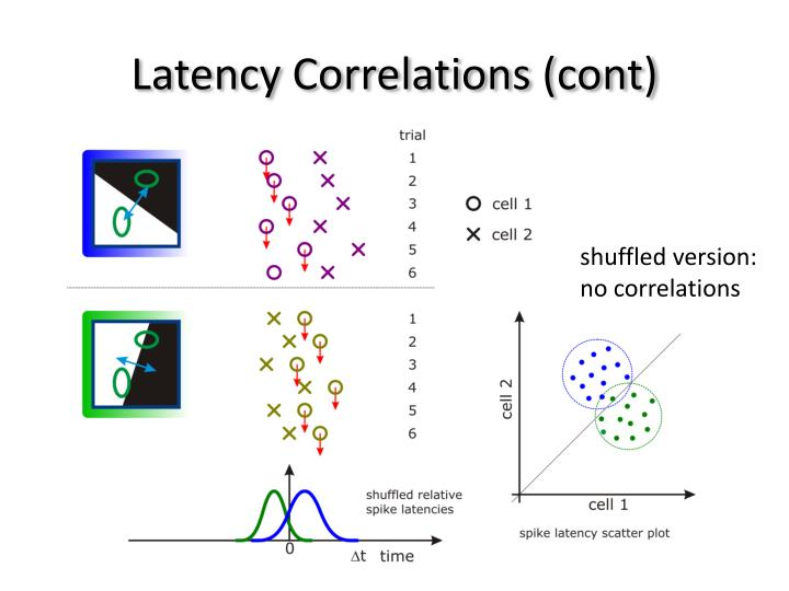 Latency Correlations (cont)