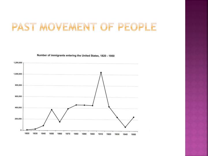 Past movement of people