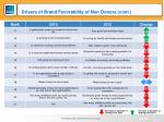 drivers of brand favorability of non donors cont