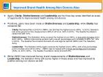improved brand health among non donors also