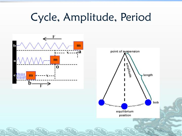 Cycle, Amplitude, Period