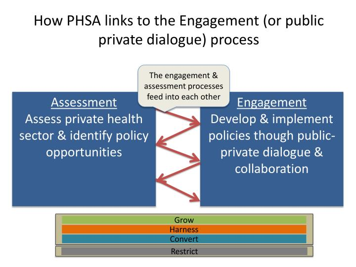 How PHSA links to the Engagement (or public private dialogue) process