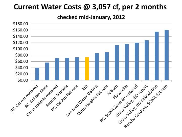 Current water costs @ 3 057 cf per 2 months checked mid january 2012