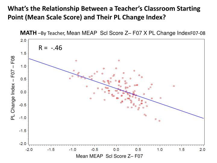 What's the Relationship Between a Teacher's Classroom Starting Point (Mean Scale Score)