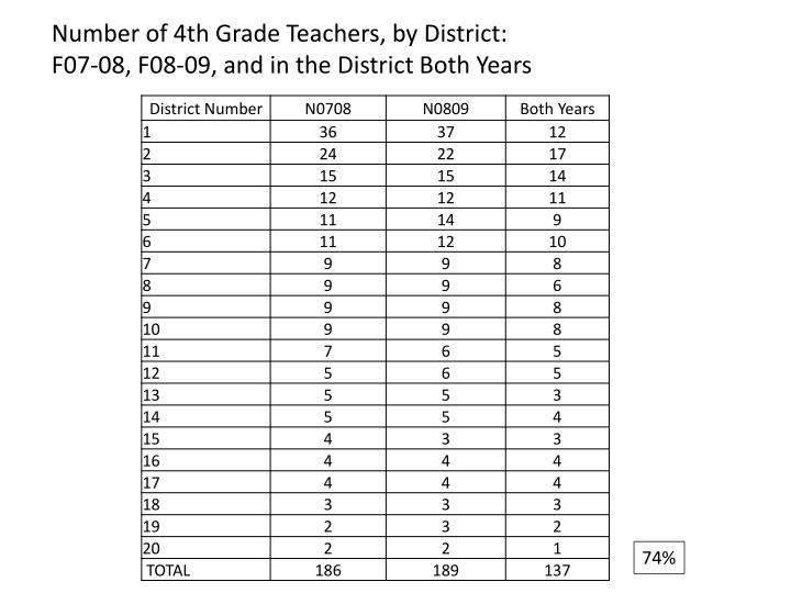 Number of 4th Grade Teachers, by District: