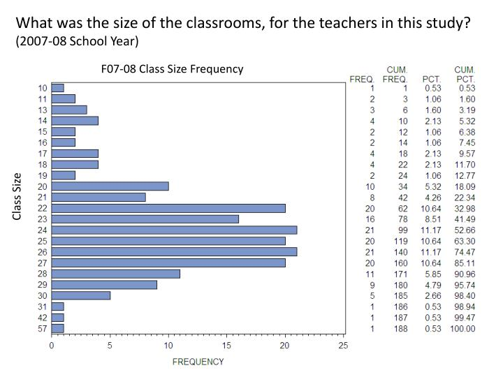 What was the size of the classrooms, for the teachers in this study?