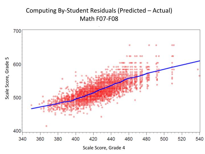 Computing By-Student Residuals (Predicted – Actual)