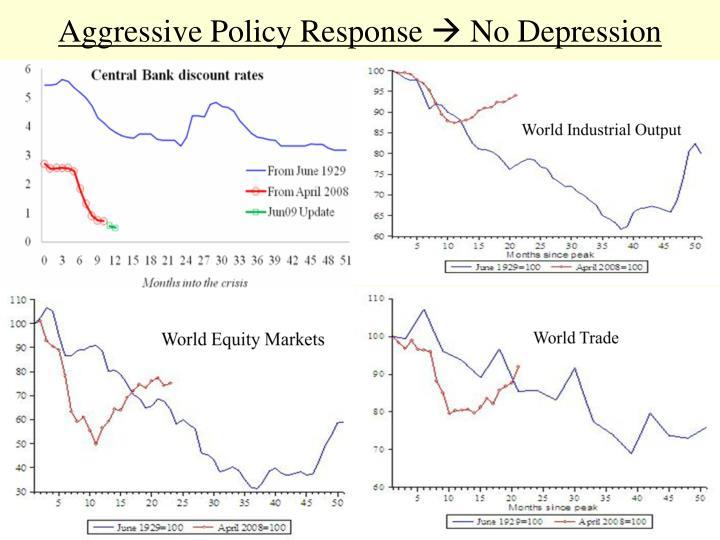 Aggressive Policy Response