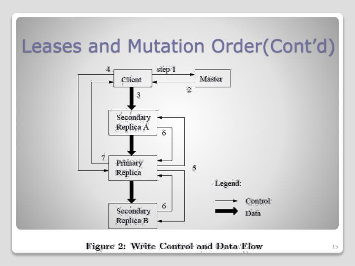 Leases and Mutation