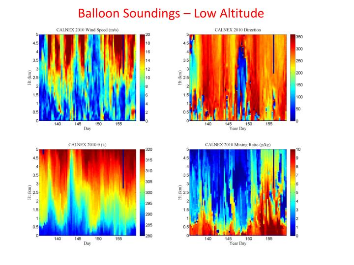 Balloon Soundings – Low Altitude