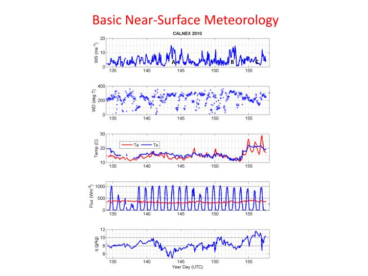 Basic Near-Surface Meteorology