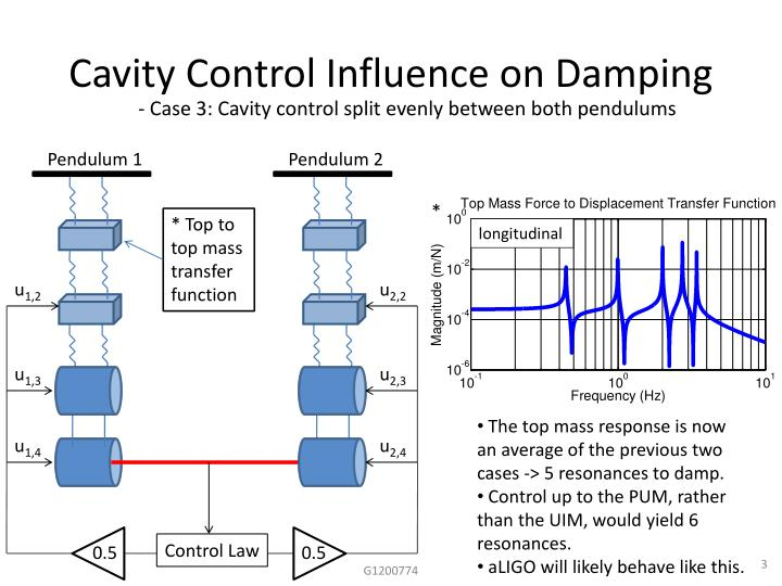 Cavity control influence on damping2