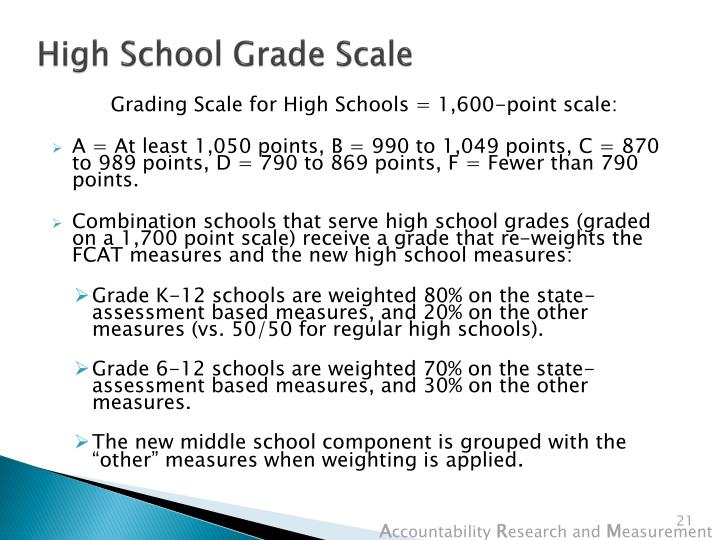 High School Grade Scale