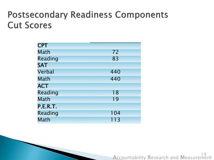 Postsecondary Readiness Components