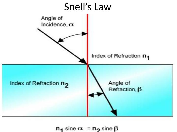 Snell's Law