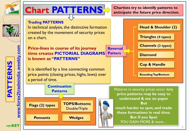 Chartists try to identifypatterns to anticipate the future price direction.