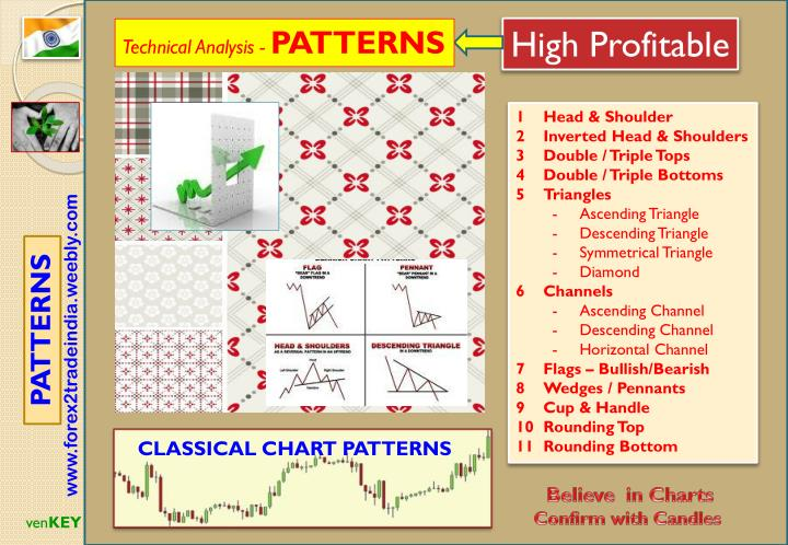 Classical chart patterns